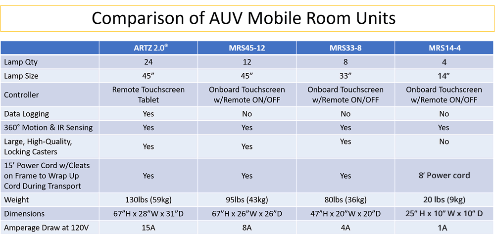 Mobile Room UVC comparison chart